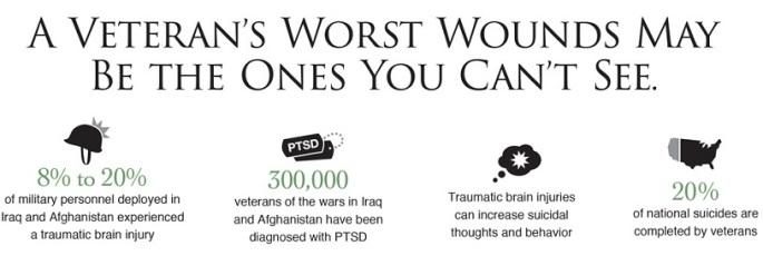 PTSD - Veterans - CBD Oil